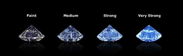 Fluorescence and Diamond Colour