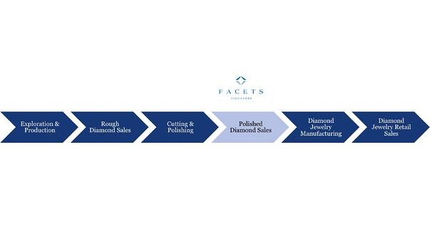 The Diamond Value Chain: Facets Singapore sits in Polished Diamond Sales link | Facets Singapore