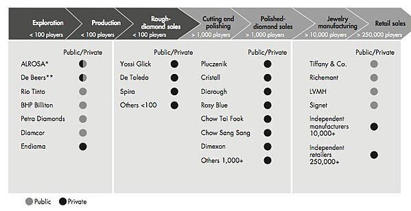 The Diamond Industry Value Chain | Facets Singapore