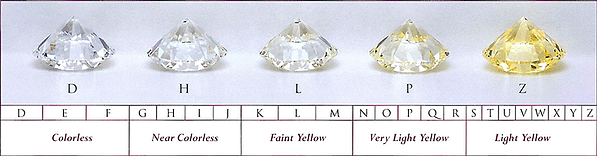 Physical representation of diamond colour in the GIA D-Z range | Facets Singapore