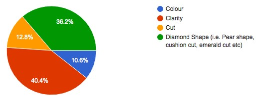 If size is not the most important factor, what is/was the most important factor for your diamond purchase decision?