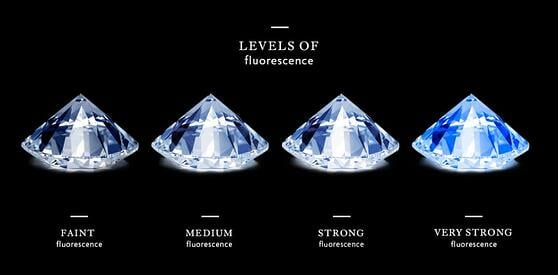 Increasing levels of diamond fluorescence | Facets Singapore
