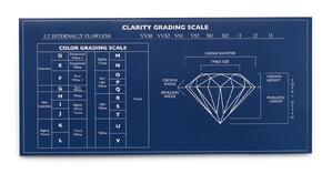 Diamond clarity grading chart | Facets Singapore